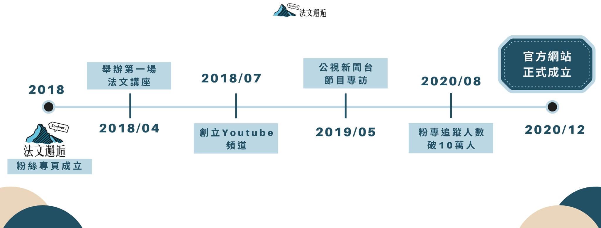 2018 杰宇的法文邂逅 粉絲專頁成立 1